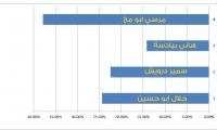 نتائج استطلاع الانتخابات بين مرشحي الرئاسة